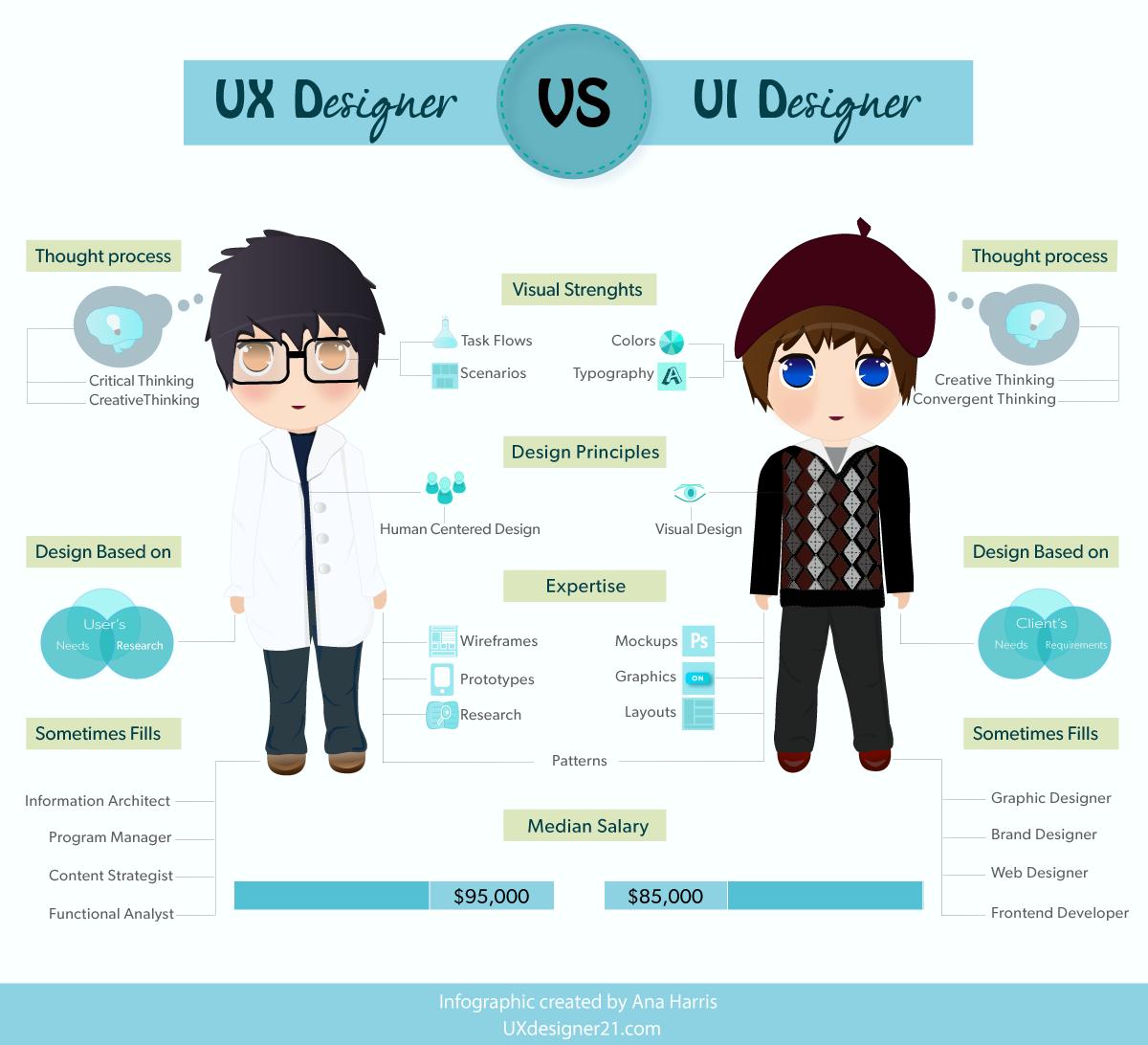 تفاوت UX با UI به زبان ساده - اینفوگرافیک 3