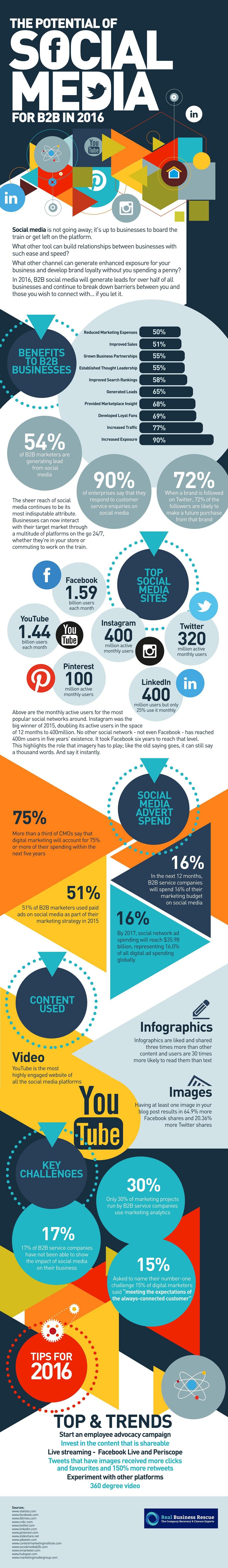 شبکه های اجتماعی در سال 2016