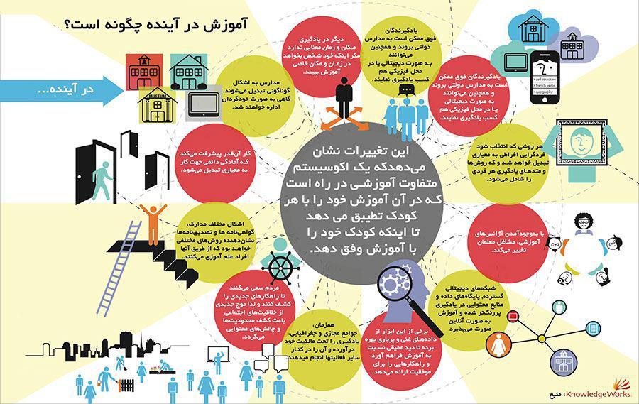 آموزش در آینده چگونه است؟