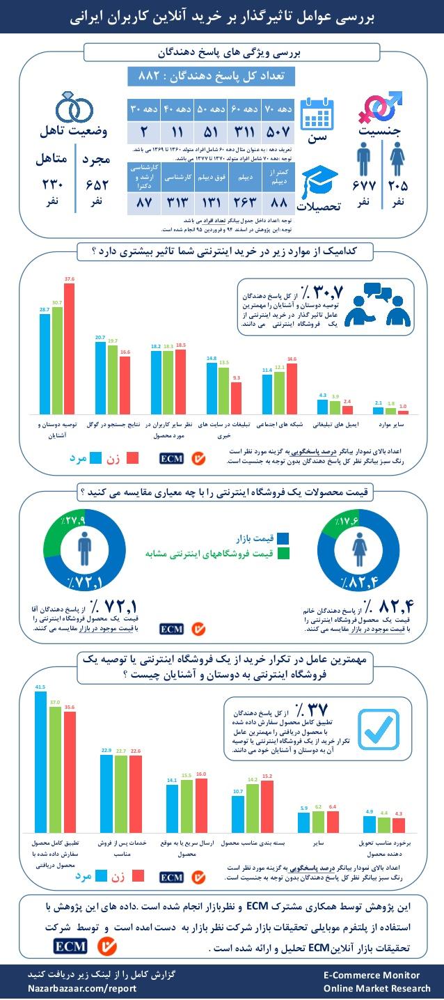 عوامل موثر بر خرید اینترنتی