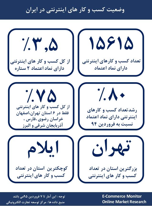 بررسی کسب و کارهای اینترنتی در ایران بر اساس نماد اعتماد صادر شده