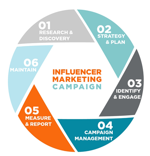 Influencer-Marketing-Cycle-1.jpg-1 بازاریابی از طریق افراد سرشناس و نکات مرتبط با آن
