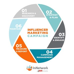 Influencer-Marketing-Cycle.jpg