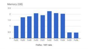 5n9hXYqPh2JfrHqkzp88Fm-650-80-1-300x168-300x168 مرورگر فایرفاکس در رقابت با مرورگر کروم