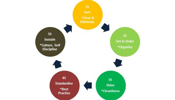 اینفوگرافیک: آشنایی با اصول 5S (نظام آراستگی محیط کار)