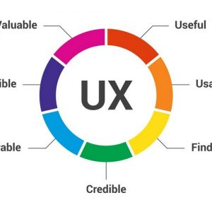 ۹ روش برای بهبود تجربه کاربری (UX) محتوای وب سایت