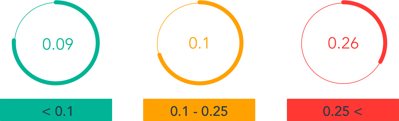معیار خوب و بد در Cumulative Layout Shift
